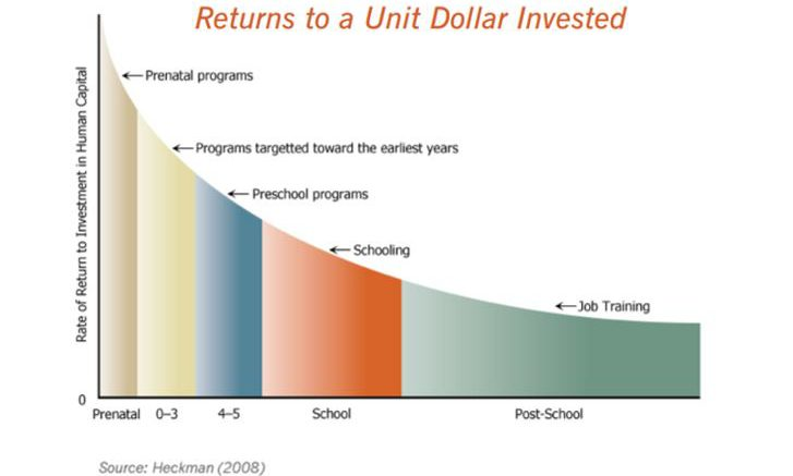 Return On Investment in Education graph