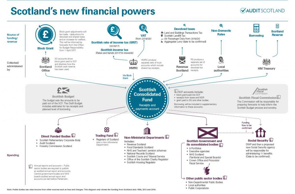 Scotland's New Financial Powers - Audit Scotland