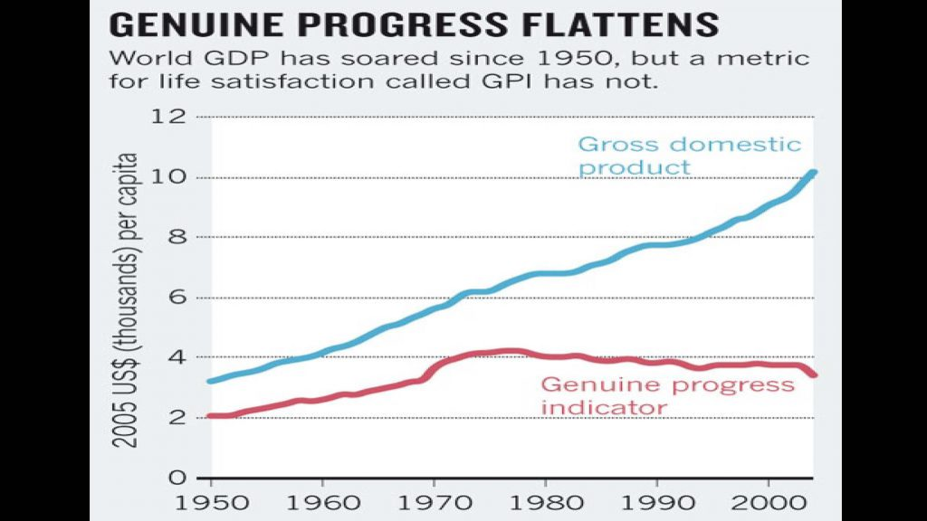 Graph showing gross domestic product versus genuine progress indicator