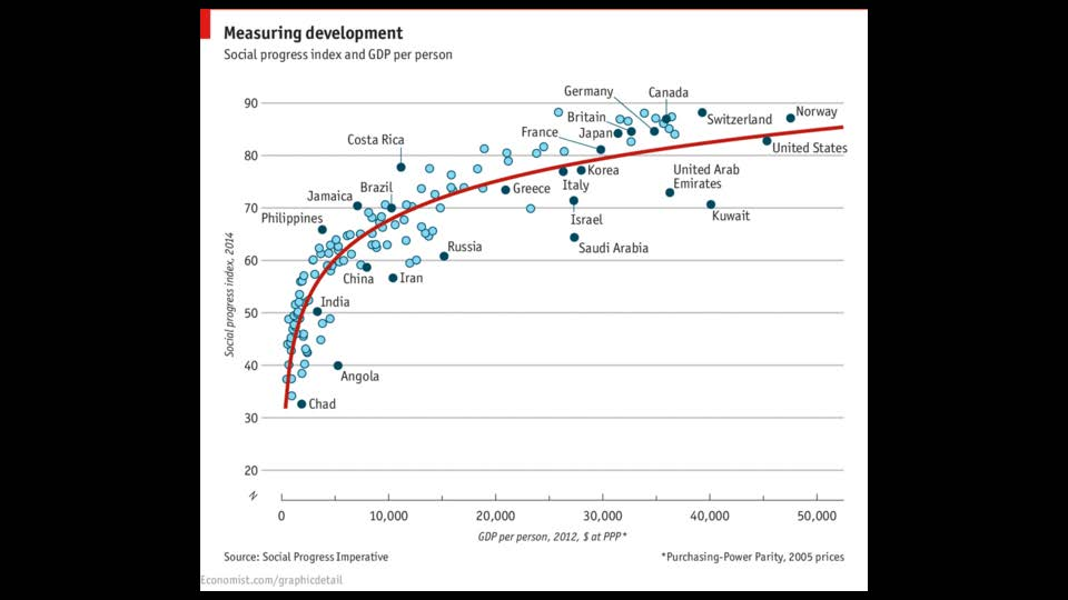 Graph showing Social Progress Index