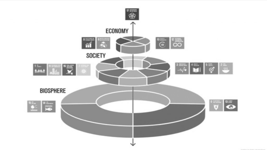 Image outlining interrelated nature between biosphere, society and economy