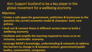 Slide texts: Aim - Support Scotland to be a key player in the global movement for a wellbeing economy